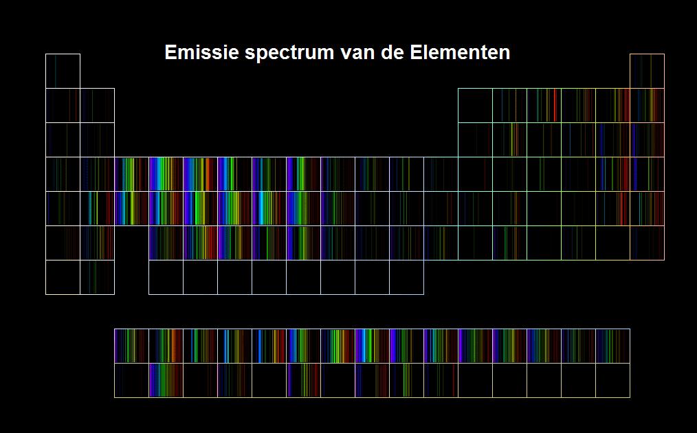 emissie spectrum van de elementen